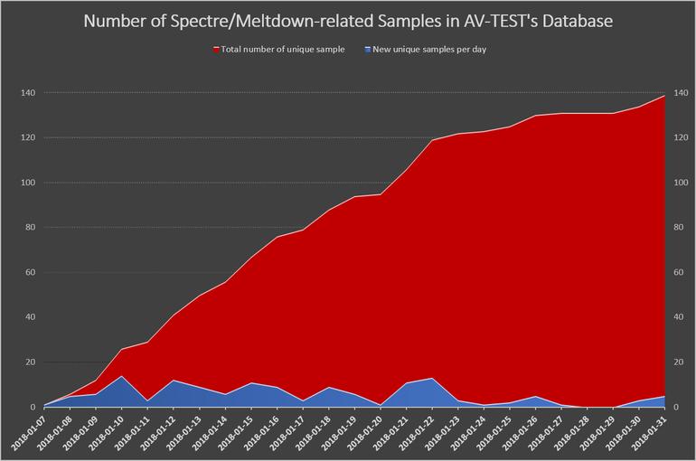 Meltdown-Spectre: Malware wird bereits von Angreifern getestet