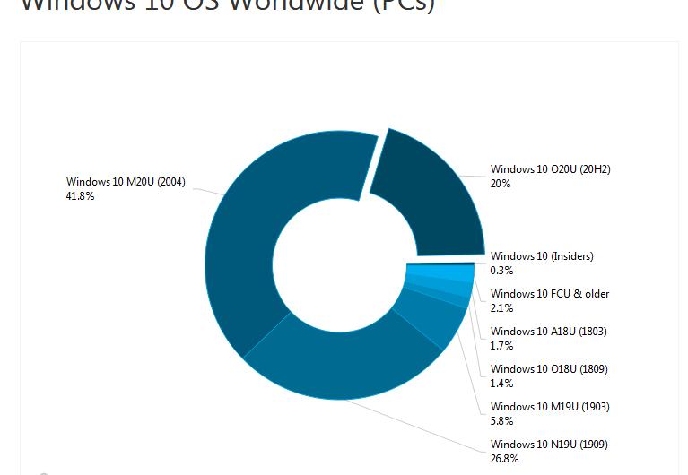 AdDuplex stellt Windows 10 Nutzung mit Stand Februar 2021 bereit